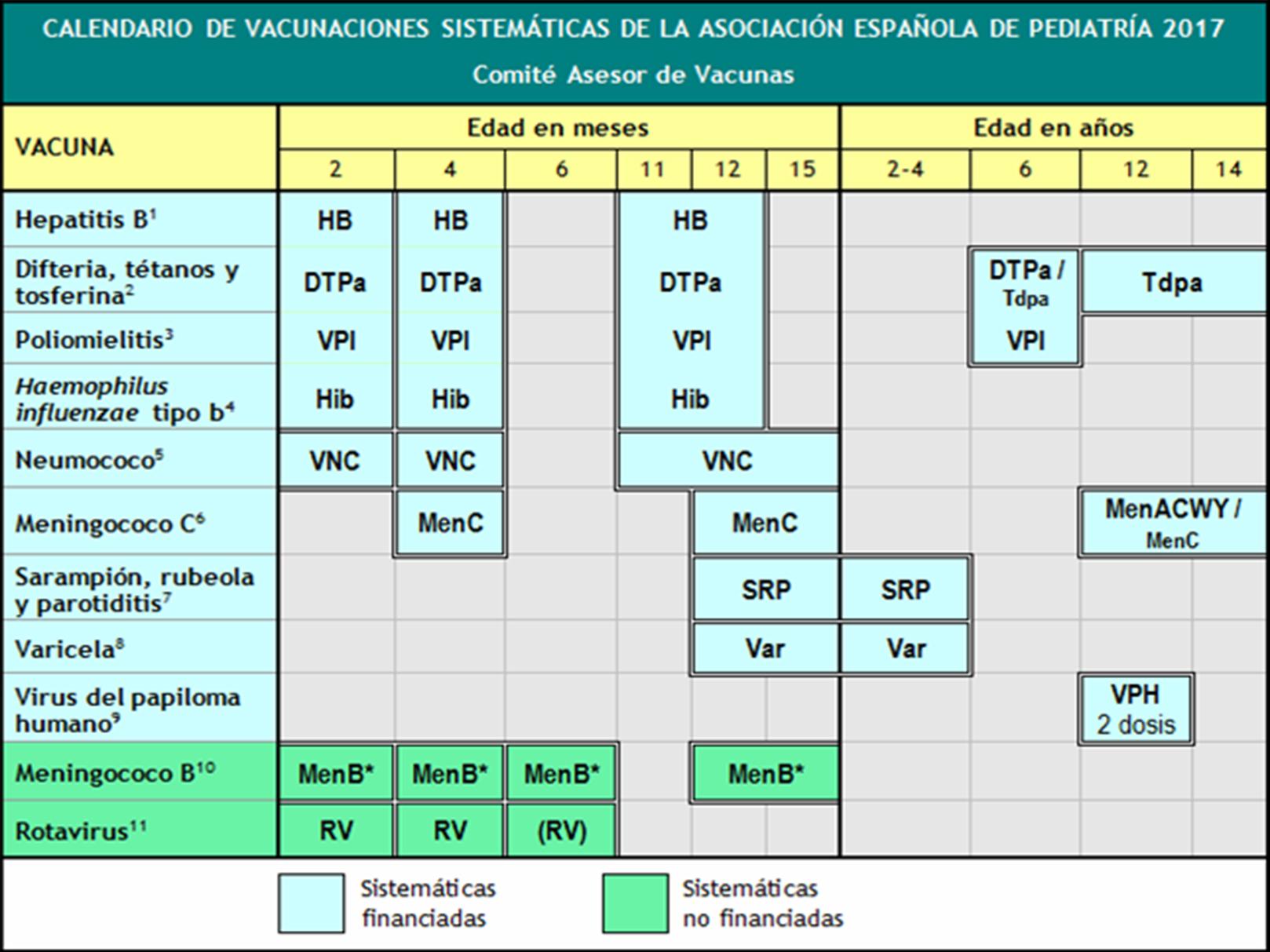 Calendario de Vacunaciones Sistemáticas